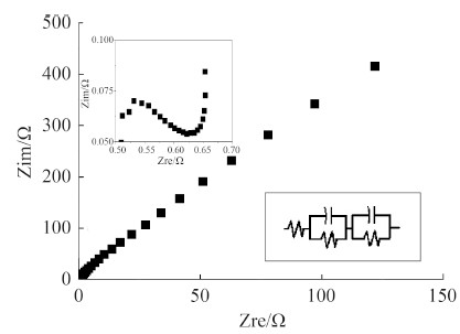 nyquist plots of the impedance spectra of mfc reactors operat